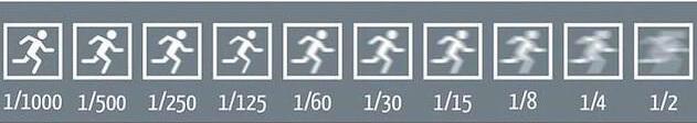 Valores velocidad obturacion